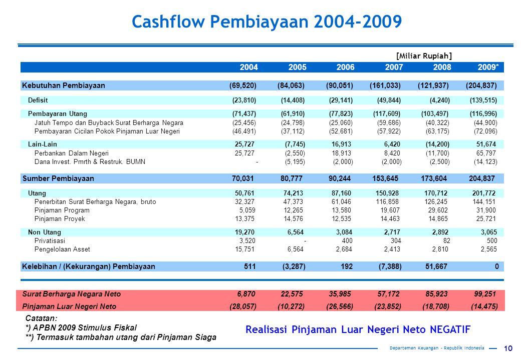 Cashflow Pembiayaan 2004-2009 [Miliar Rupiah] 2004. 2005. 2006. 2007. 2008. 2009* Kebutuhan Pembiayaan.